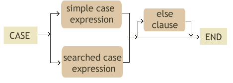 case-when-in-sql-simple-searched